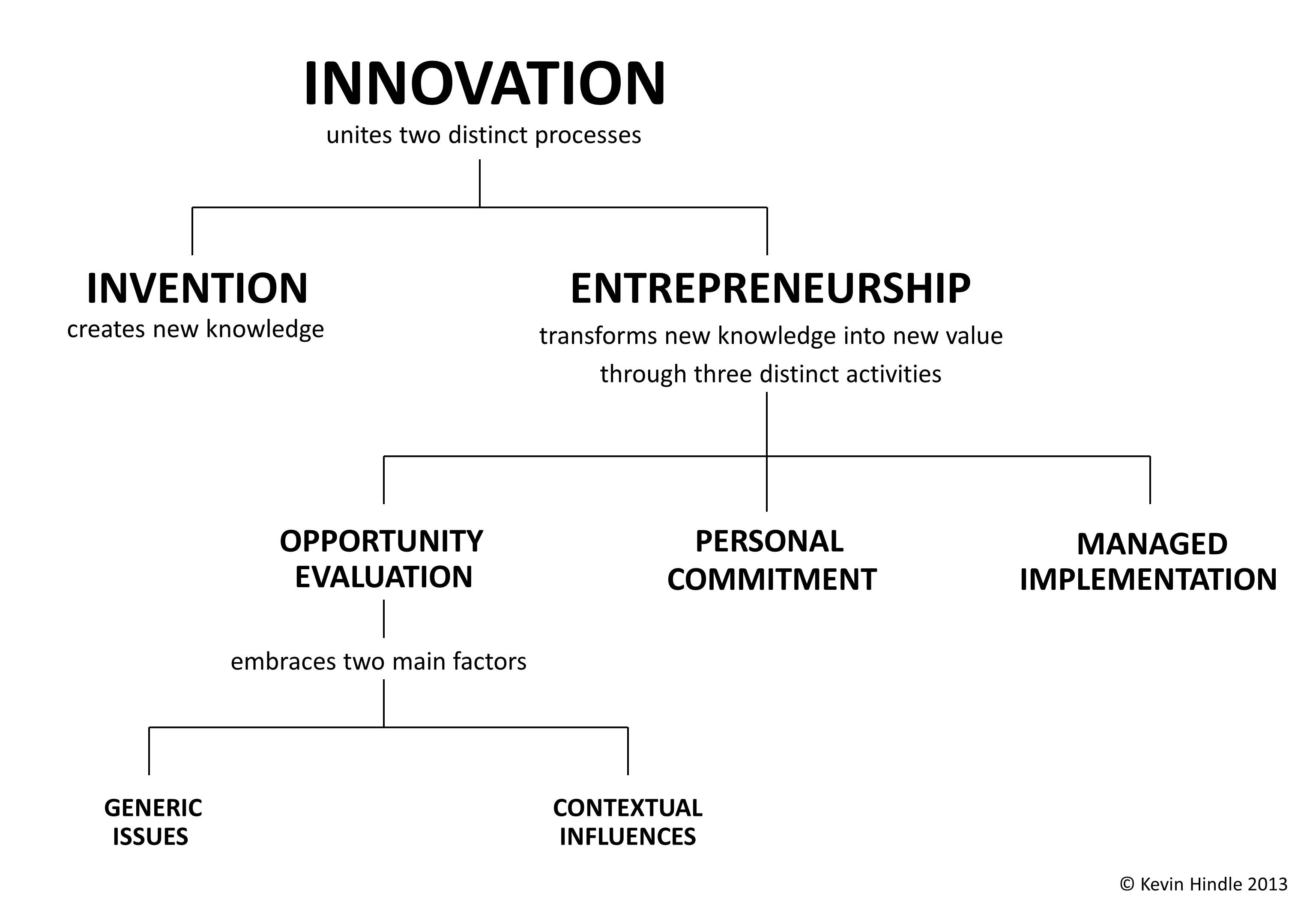 The Relationships Between Innovation Entrepreneurship And Opportunity Kevin  Hindle